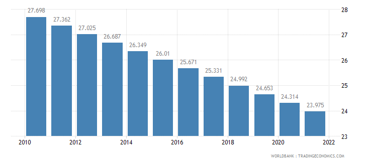 bulgaria rural population percent of total population wb data