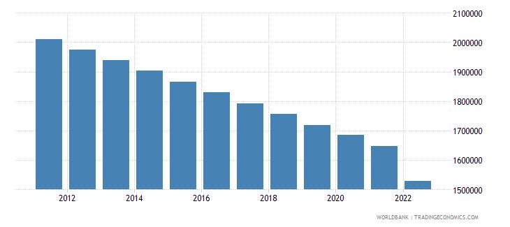bulgaria rural population wb data