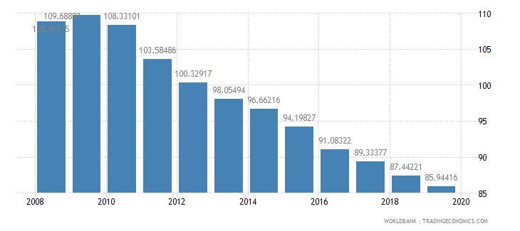 bulgaria school enrollment primary percent gross wb data