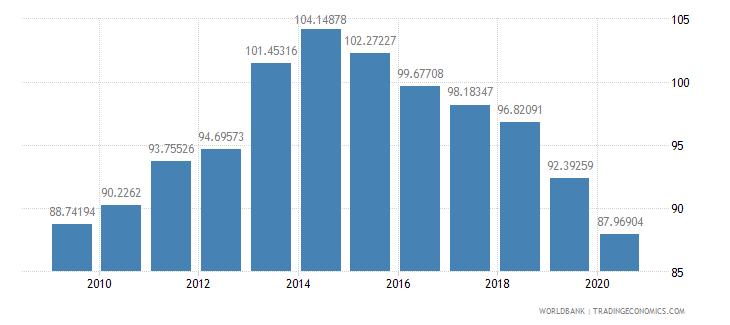 bulgaria school enrollment secondary percent gross wb data