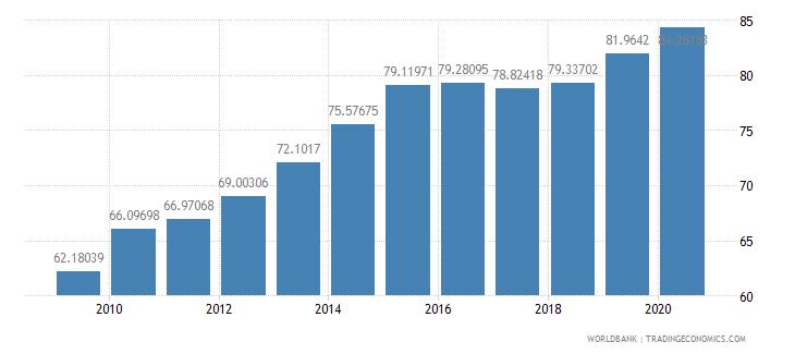 bulgaria school enrollment tertiary female percent gross wb data