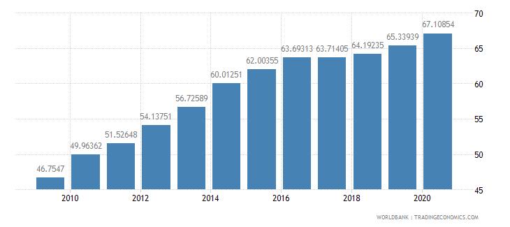 bulgaria school enrollment tertiary male percent gross wb data