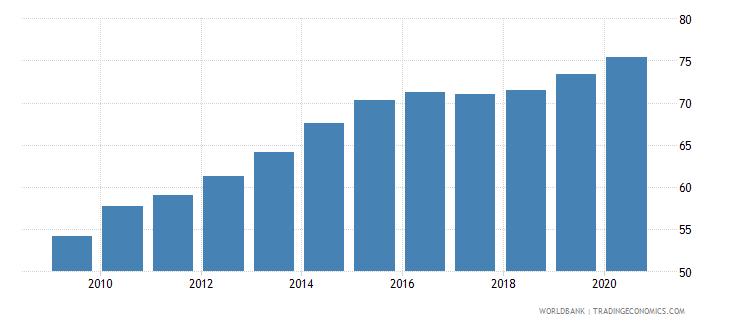 bulgaria school enrollment tertiary percent gross wb data