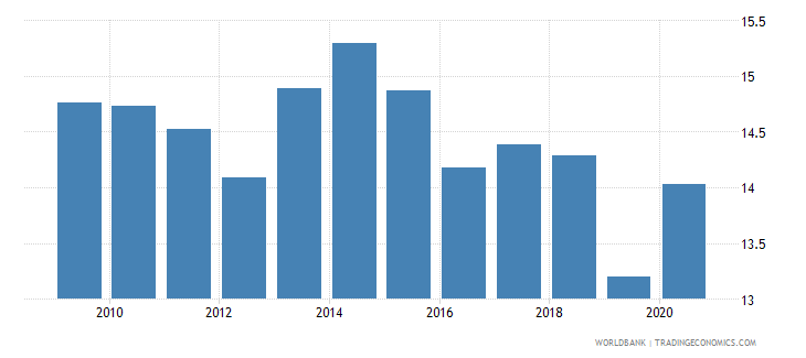 bulgaria self employed male percent of males employed wb data