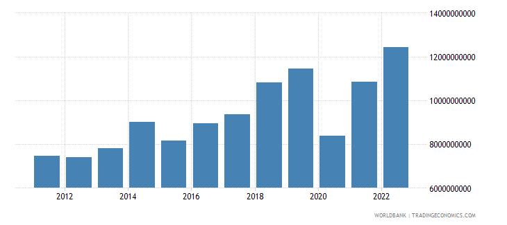 bulgaria service exports bop us dollar wb data