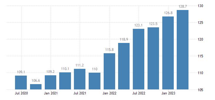 bulgaria service producer prices advertising market research eurostat data