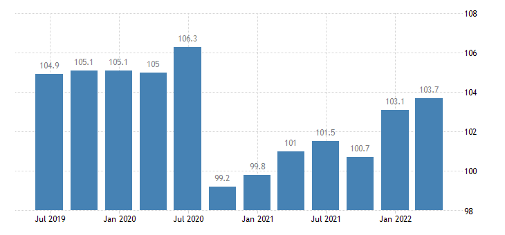 bulgaria service producer prices air transport eurostat data