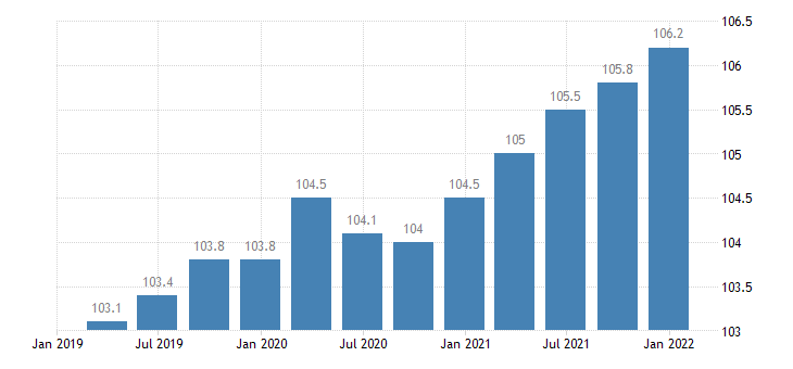 bulgaria service producer prices cleaning activities eurostat data