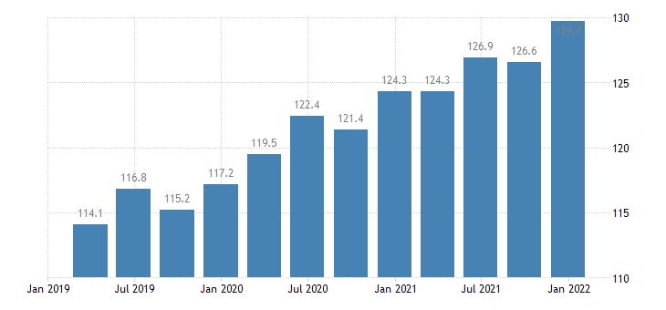 bulgaria service producer prices computer programming consultancy related activities eurostat data