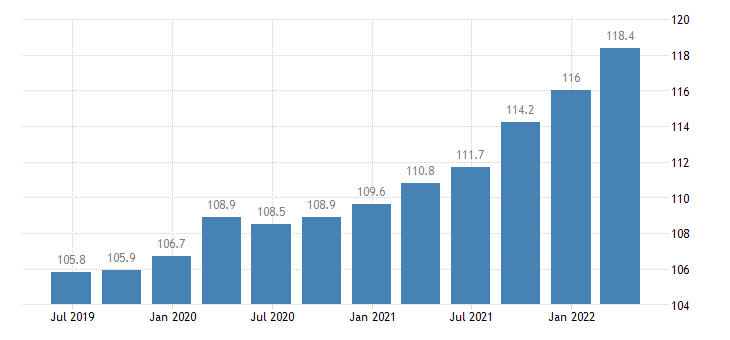 bulgaria service producer prices postal courier activities eurostat data