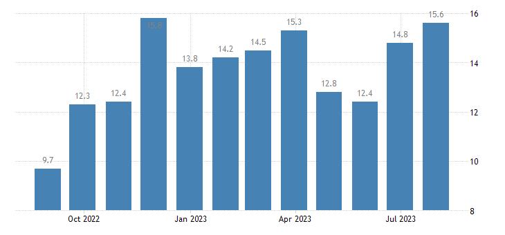 bulgaria services confidence indicator eurostat data