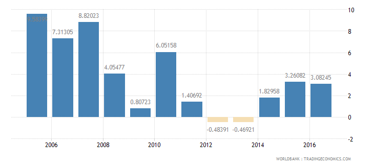 bulgaria services etc  value added annual percent growth wb data