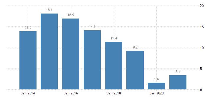 bulgaria severe housing deprivation rate tenant rent at market price eurostat data