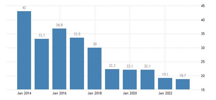 bulgaria severe material deprivation rate eurostat data