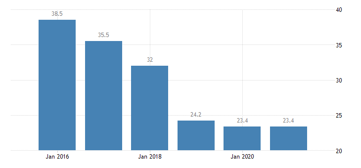 bulgaria severe material deprivation rate females eurostat data