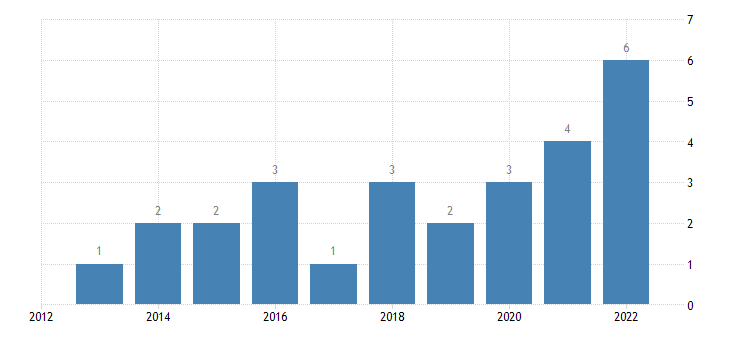 bulgaria share of enterprises turnover on e commerce medium enterprises 50 249 persons employed without financial sector eurostat data