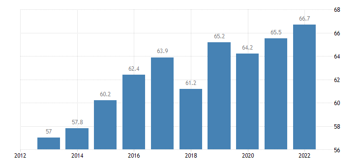 bulgaria share of trade with the eu share of exports to eu eurostat data