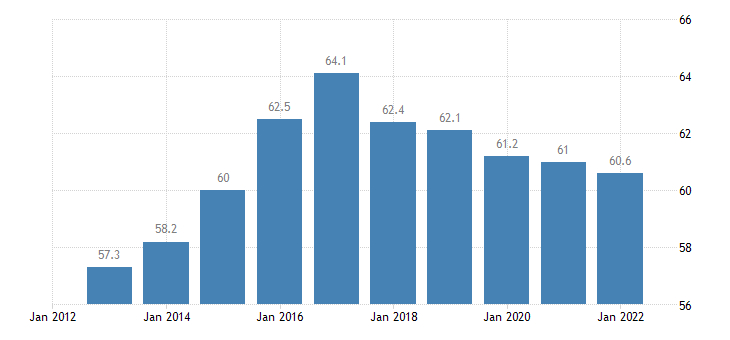 bulgaria share of trade with the eu share of imports from eu eurostat data