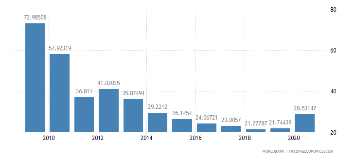 bulgaria short term debt percent of exports of goods services and income wb data