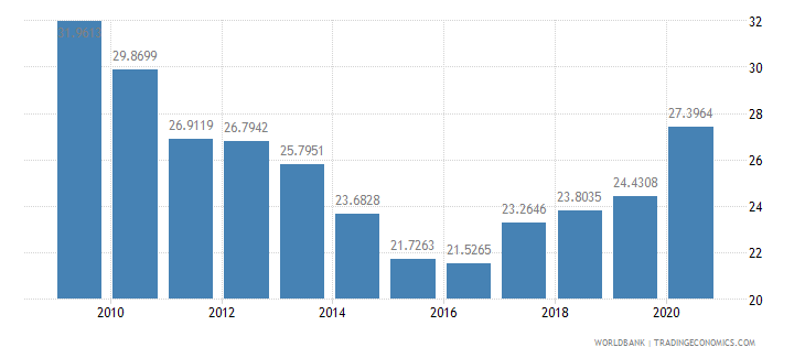 bulgaria short term debt percent of total external debt wb data