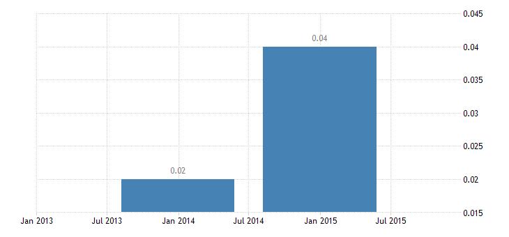 bulgaria short term interest rates day to day money rates eurostat data