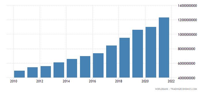 bulgaria social contributions current lcu wb data