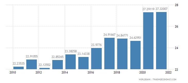 bulgaria social contributions percent of revenue wb data