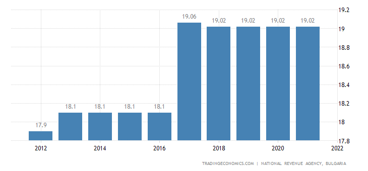 Bulgaria Social Security Rate For Companies