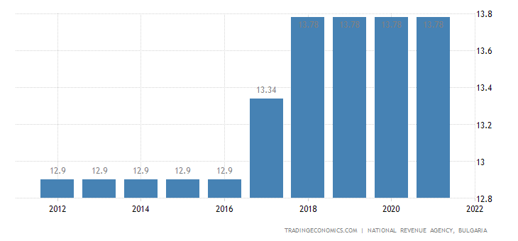 Bulgaria Social Security Rate For Employees