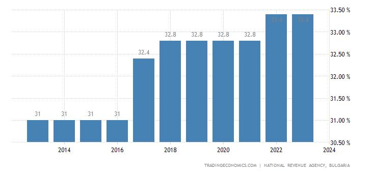 Bulgaria Social Security Rate