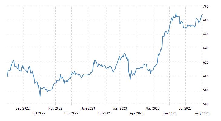 Bulgaria Stock Market (SOFIX)