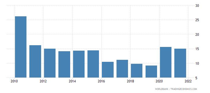 bulgaria stock price volatility wb data