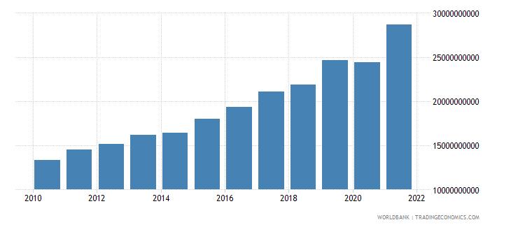 bulgaria tax revenue current lcu wb data