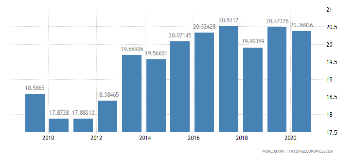 bulgaria tax revenue percent of gdp wb data