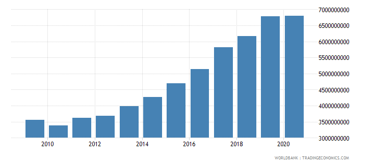 bulgaria taxes on income profits and capital gains current lcu wb data