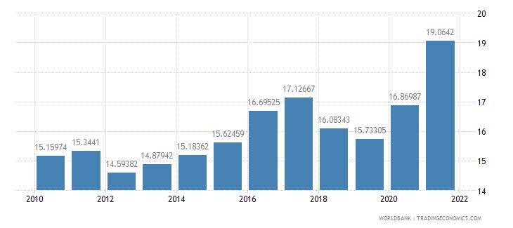 bulgaria taxes on income profits and capital gains percent of revenue wb data