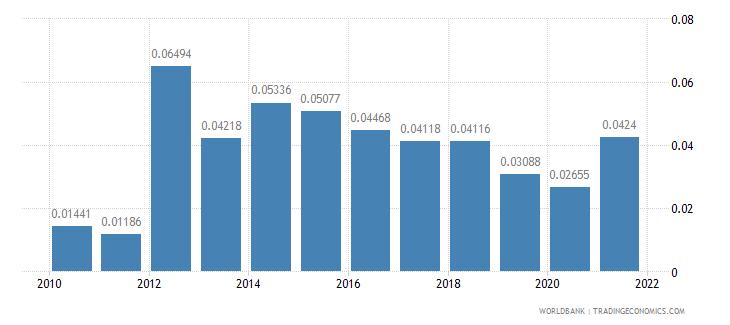bulgaria taxes on international trade percent of revenue wb data