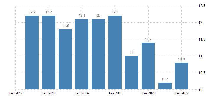 bulgaria taxes on production imports less subsidies eurostat data
