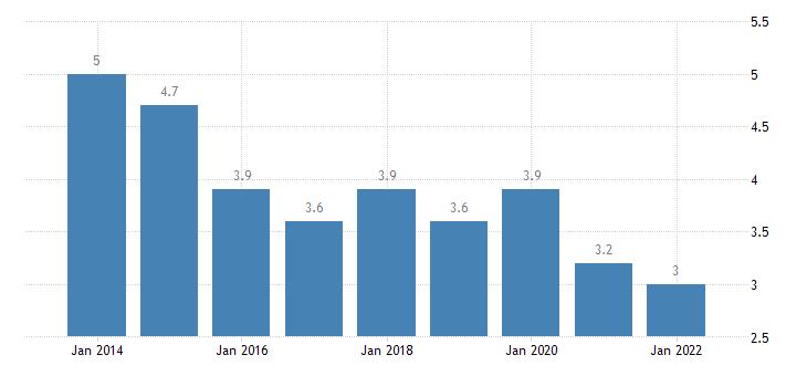 bulgaria temporary employees eurostat data