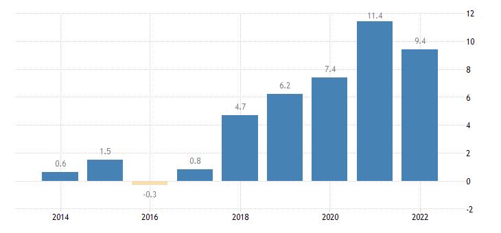 bulgaria terms of trade exports of goods eurostat data