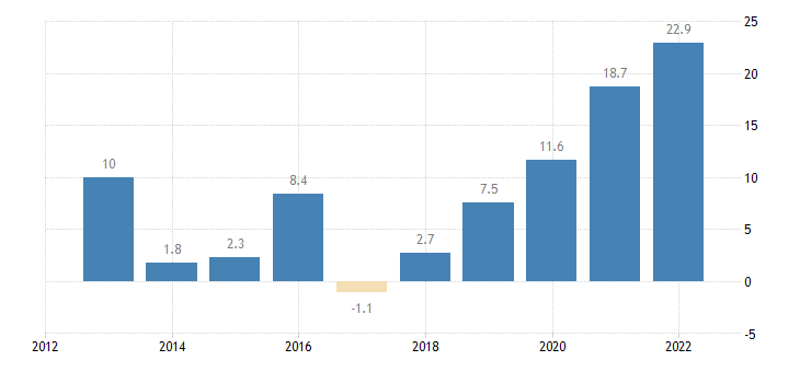 bulgaria terms of trade exports of services eurostat data