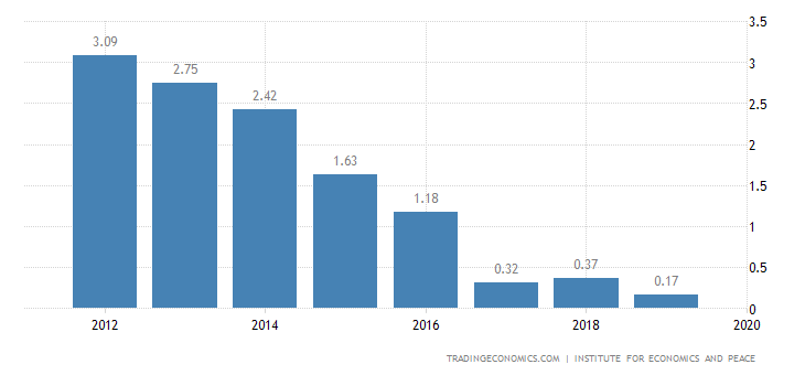 Bulgaria Terrorism Index