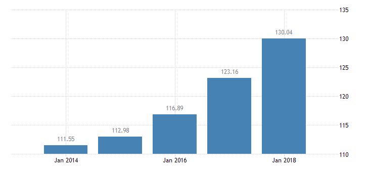 bulgaria the real gross disposable income of households per capita idx 2008 eurostat data