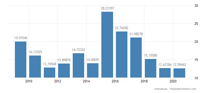 bulgaria total debt service percent of exports of goods services and income wb data