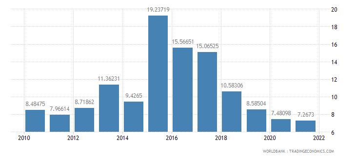 bulgaria total debt service percent of gni wb data