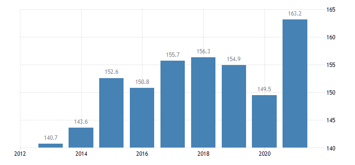 bulgaria total financial sector liabilities consolidated eurostat data