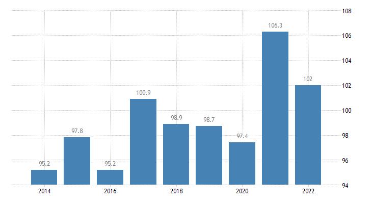 bulgaria total financial sector liabilities currency deposits eurostat data