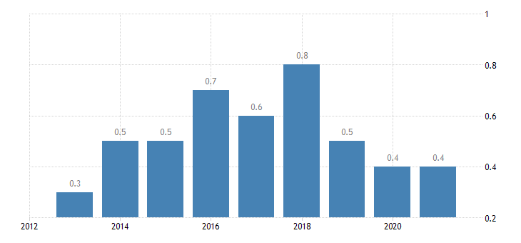 bulgaria total financial sector liabilities debt securities eurostat data