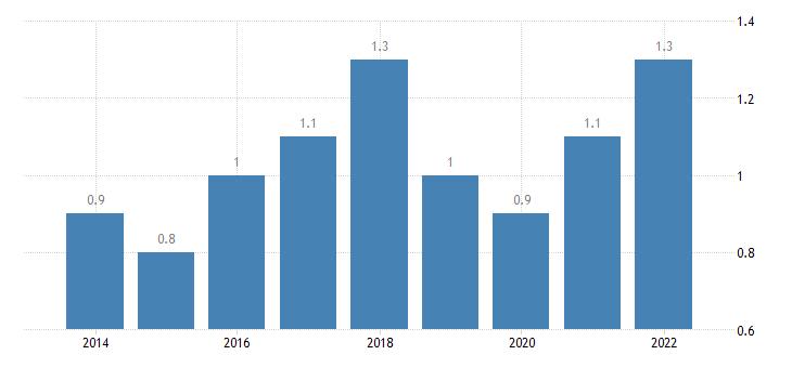 bulgaria total financial sector liabilities debt securities non consolidated eurostat data