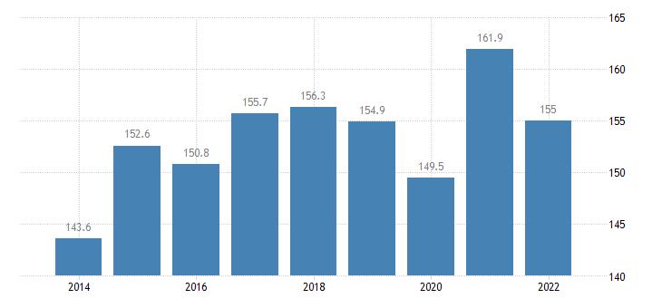 bulgaria total financial sector liabilities excluding sdrs eurostat data